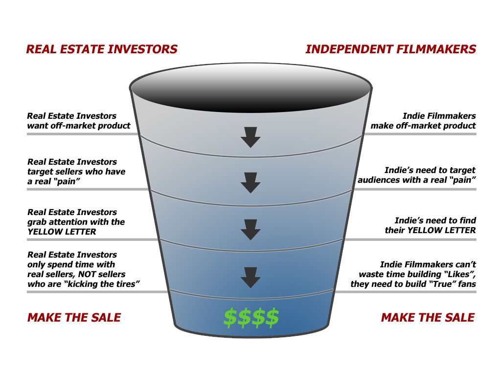 REI Indie Funnel