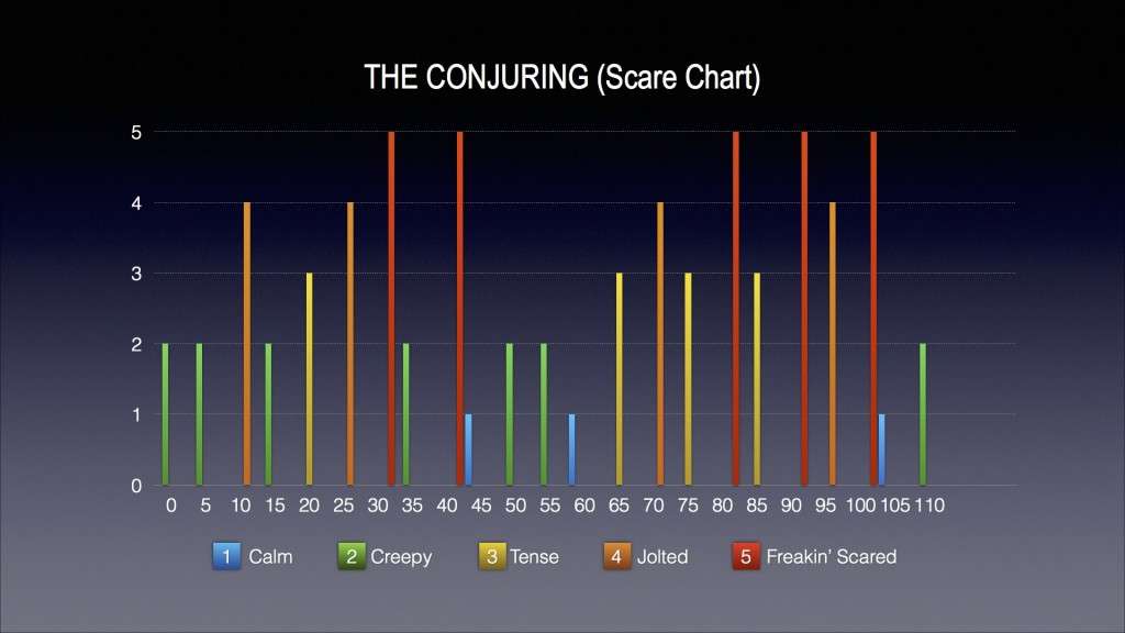 THE CONJURING (Scare Chart)