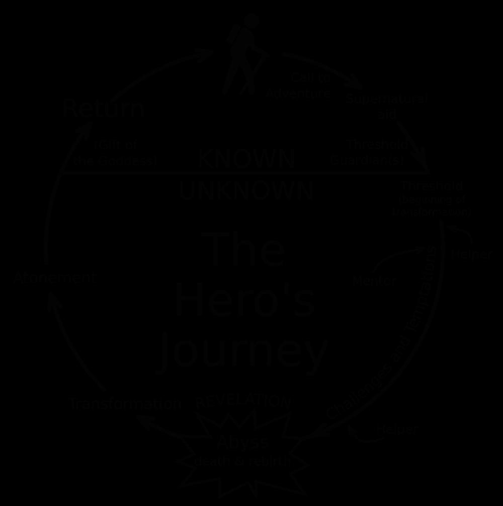 1000px-Heroesjourney